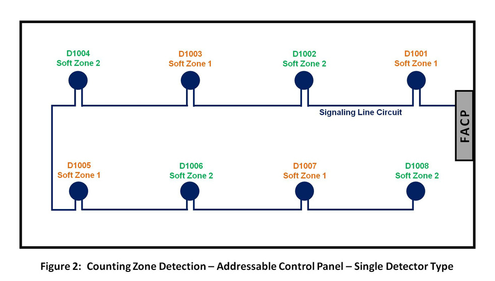 addressable?t=1512745132149&width=601&height=342&name=addressable cross zone detection options for fire suppression release fire alarm addressable system wiring diagram pdf at mr168.co