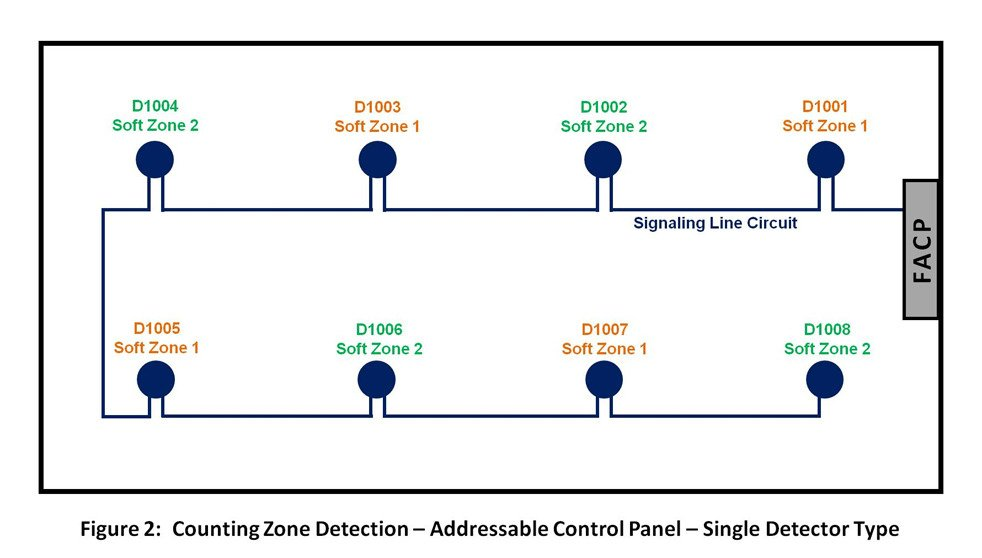 addressable?t=1512745132149&width=601&height=342&name=addressable cross zone detection options for fire suppression release fire alarm interface unit wiring diagram at edmiracle.co