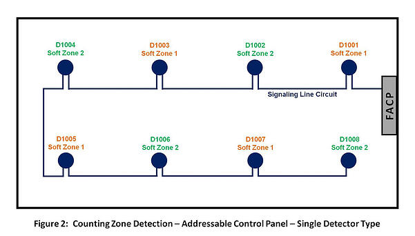 Cross zone detection options for fire suppression release addressable fire alarm system asfbconference2016 Gallery