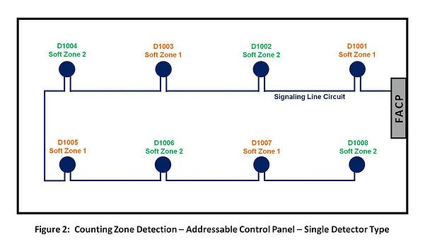Cross-Zone Detection Options for Fire Suppression Release