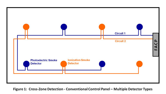 cross zone detection options for fire suppression release fire alarm smoke damper wiring at Fsd Fire Alarm Wiring Diagram