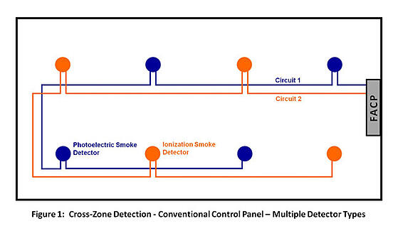 Fire Suppression System Wiring Diagram further Cross Zone Detection Options For Fire Suppression Release also System Sensor Smoke Detector Wiring Diagram likewise Fire Suppression Diagram further Cross Zone Detection Options For Fire Suppression Release. on cross zone detection options for fire suppression release