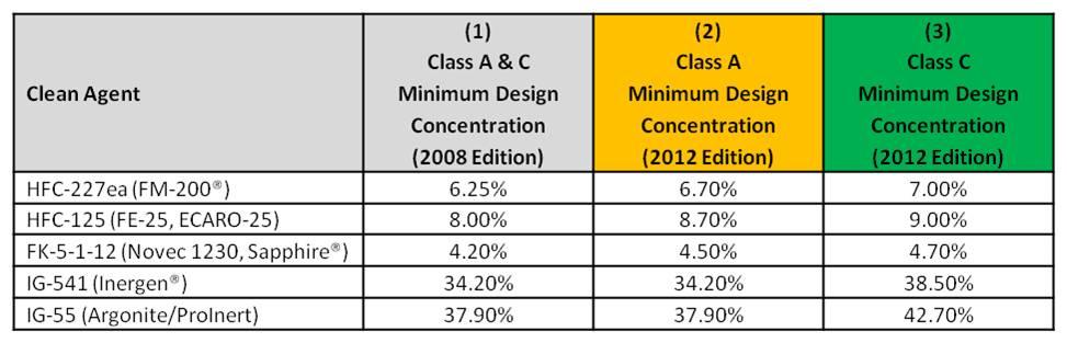 Design Concentration Changes   REV 1