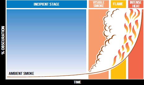 Why High Sensitivity Smoke Detection?