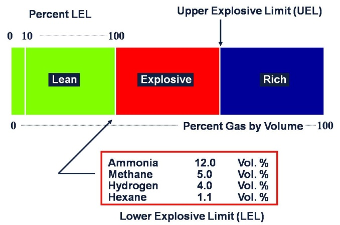 Lower Explosive Limit