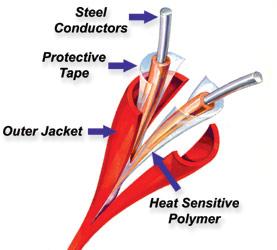 Protectowire™ Linear Heat Detectors