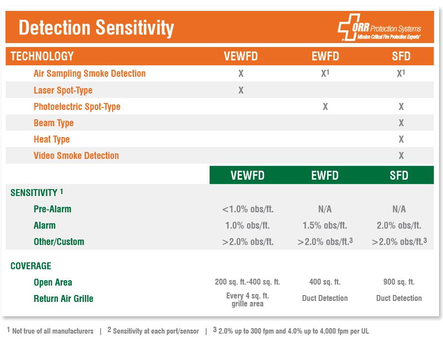 ORR Protection Detection Sensitivity