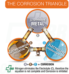 Corrosion-Triangle_blog1.png